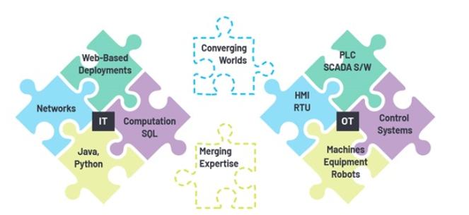 利用工业以太网连接技术加速向工业4.0过渡
