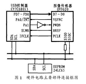 基于OV9620 COMS數字圖像傳感器芯片和USB接口實現數字攝像頭設計