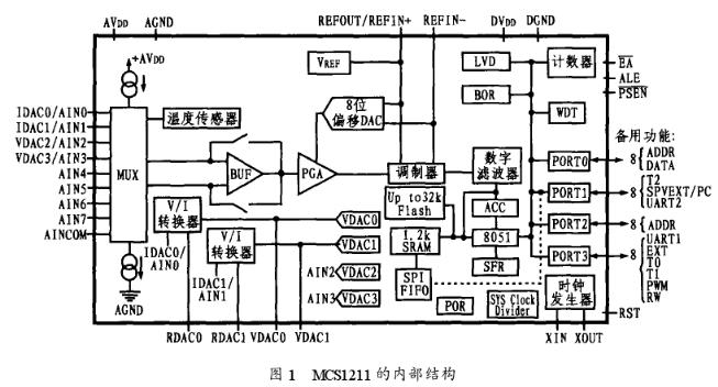 基于MSC1211系列微处理器实现小型化智能压力传感器的设计