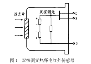 熱釋電紅外傳感器的原理、結構特性及在監控報警系統中應用