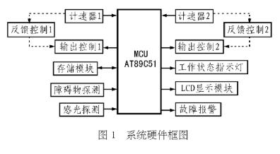 基于AT89C51微控制器实现具有道路学习记忆的...