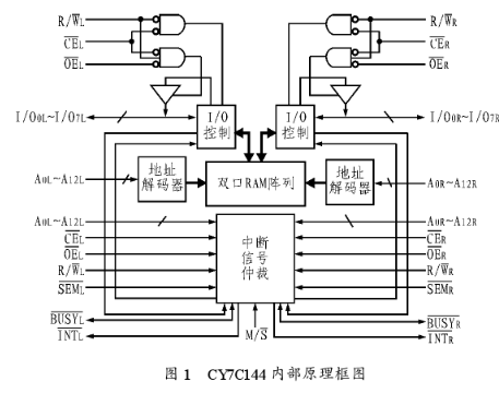 基于雙口RAM實現鐵路牽引變電所自動化系統的設計