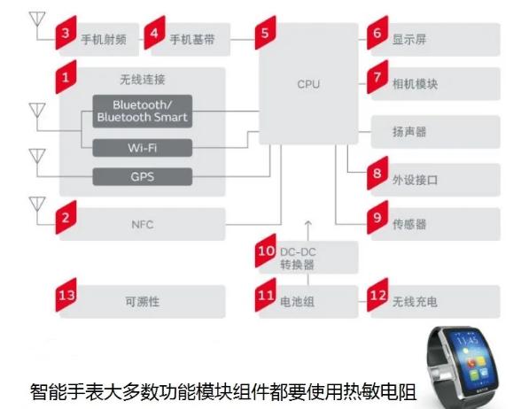 5G/IoT设备必不可少的体温计——热敏电阻