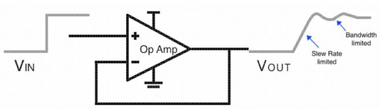 影響高速運算放大器速度的原因是什么