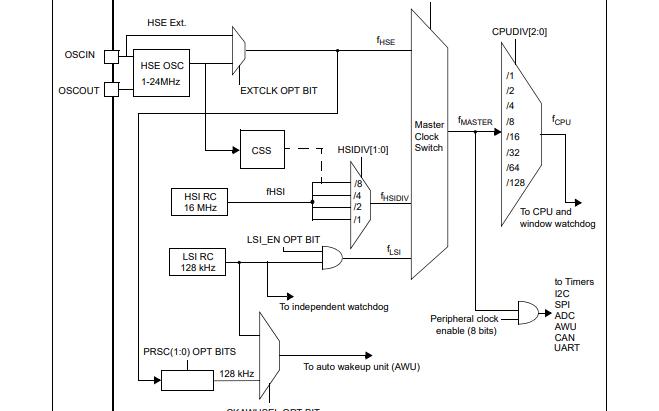 STM8S系列和STM8AF系列8位微控制器参考手册免费下载