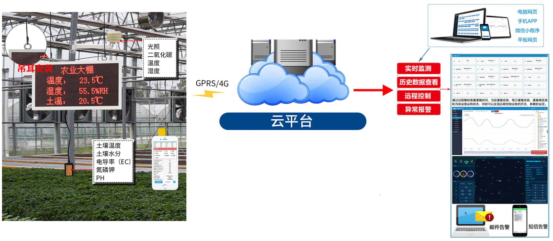 园区生态环境监测系统_农业气象站的应用