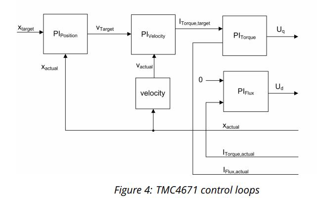 硬件伺服控制芯片TMC4671的三环配置方法详细说明