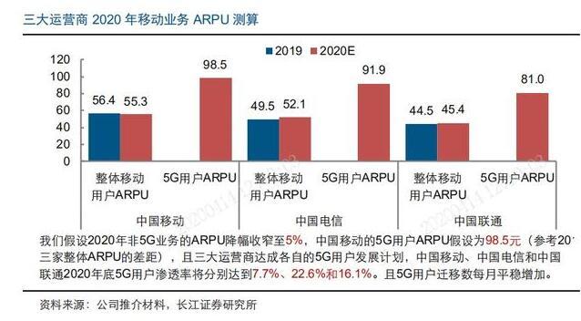 中国5G到底发展得怎么样
