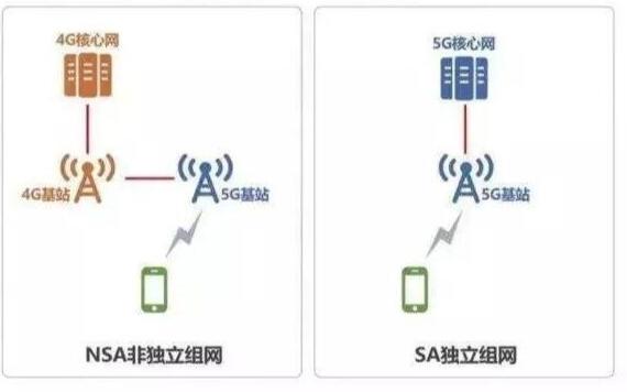 一文解析双模5G网络模式