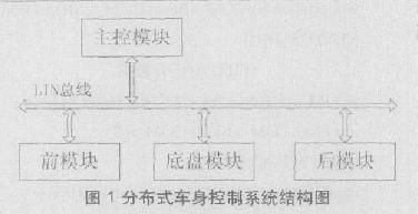 采用分布式結構和LIN總線技術實現車身控制系統的設計