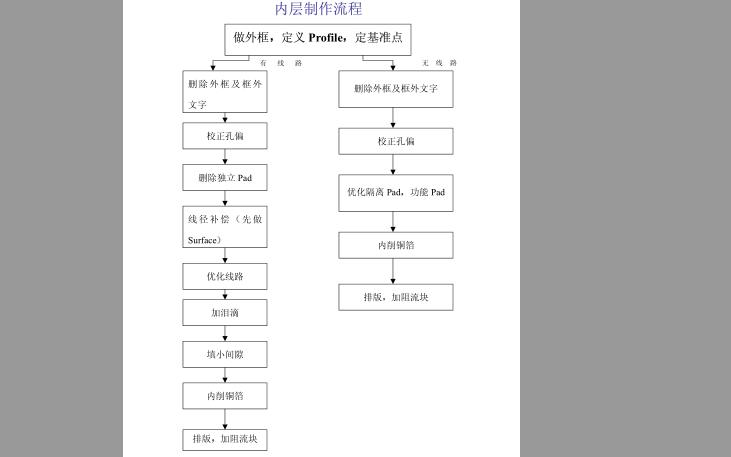 Genesis2000线路制作教程