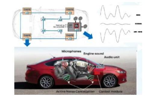 火出耳機圈,主動降噪技術如何在更多場景全面消除噪聲?