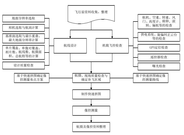 無人機航拍測繪步驟流程