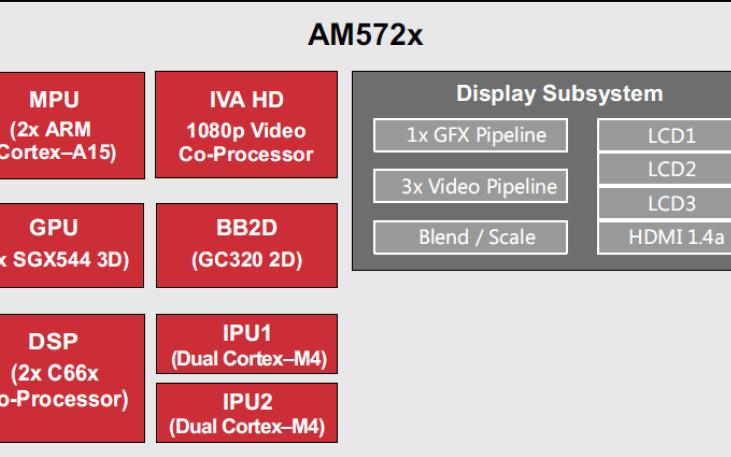 TL5728 EasyEVM开发板的硬件说明书