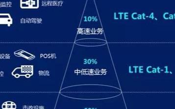 LTE Cat1的作用是什么,彌補NB-IoT和5G的空缺