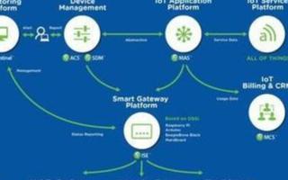 移动运营商使用连接管理平台促进IoT连接服务的交付