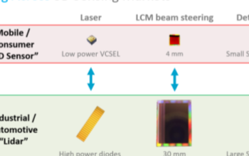 Lumotive宣布將進軍激光雷達領域,助力工業制造