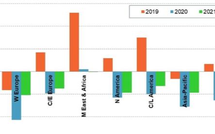 新冠疫情将导致全球无线服务收益下降2.6%