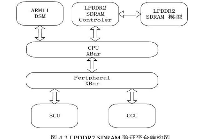 基于手机基带芯片的LPDDR2与SDRAM控制器的设计与验证论文
