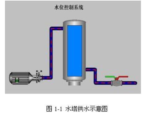 水塔的PLC控制說明