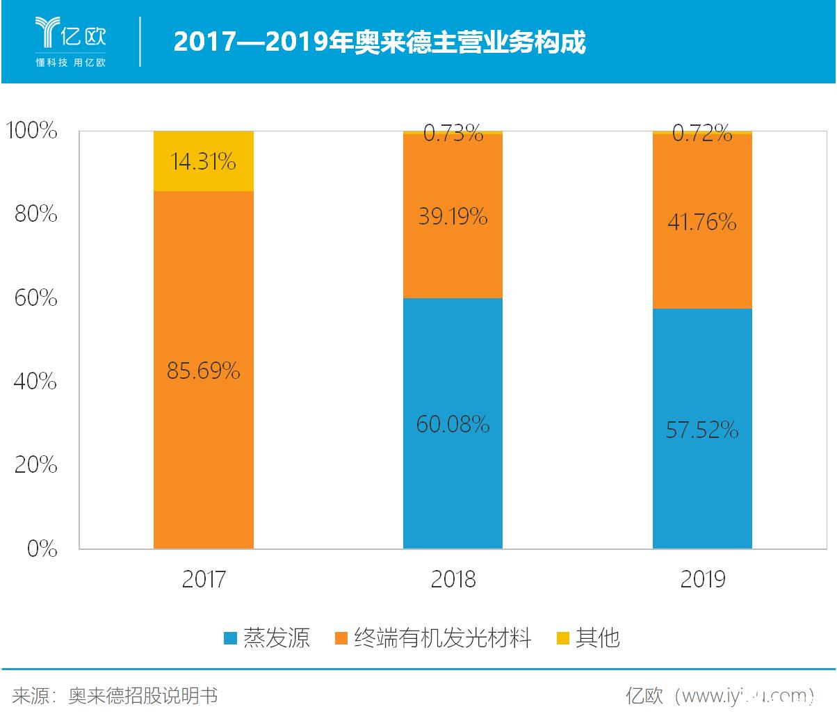 """中国OLED行业大而不强,奥来德实现了从""""前端""""到""""终端""""跨越"""