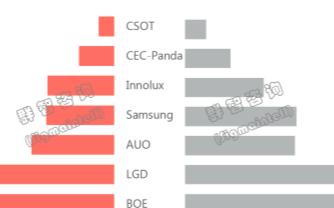 第一季度显示器面板出货量同比下降7.7%,BOE首次超越LGD位列第一