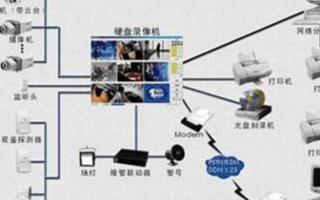 如何組建一套監控系統