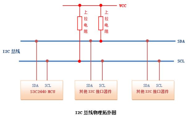 I2C总线物理拓扑结构的详细资料说明