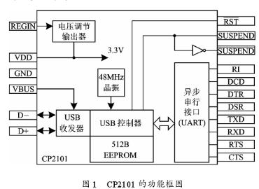 基于CP2101芯片和單片機IAP技術實現實驗電路板在線編程設計