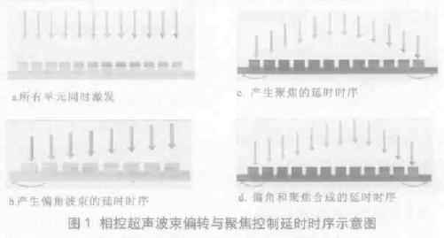 基于FPGA技術實現數字式多通道信號發射與接收系統的設計