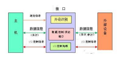 输入输出接口的类型和功能特点