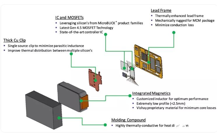 一文讀懂:Vishay 高集成度功率 IC產品