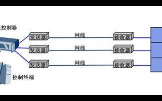 邁拓MT-120HK HDMI延長器在拼接大屏中...