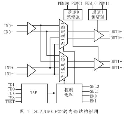 低壓差分信號傳輸模擬交叉點開關SCAN90CP02的特點及應用分析