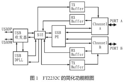FT2232C型電路的功能特點及實現電路串口擴展的設計