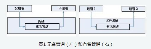 Linux进程间通信方式——管道