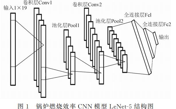 如何使用卷积神经网络实现电站锅炉燃烧效率建模的方法详细说明
