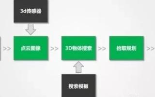 基于双目结构光和AI的3D相机实现自动化解决方案