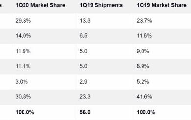 Q1季度全球智能穿戴设备市场销售数据显示苹果出货量依然占据榜首