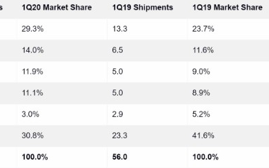 Q1季度全球智能穿戴設備市場銷售數據顯示蘋果出貨量依然占據榜首