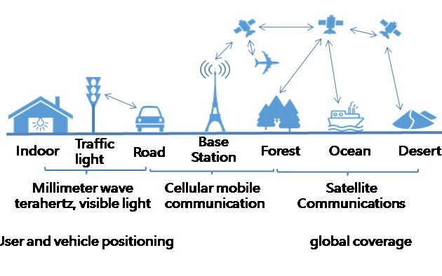 移动通信技术从服务于人走向服务于行业,赋能经济社会数字化转型
