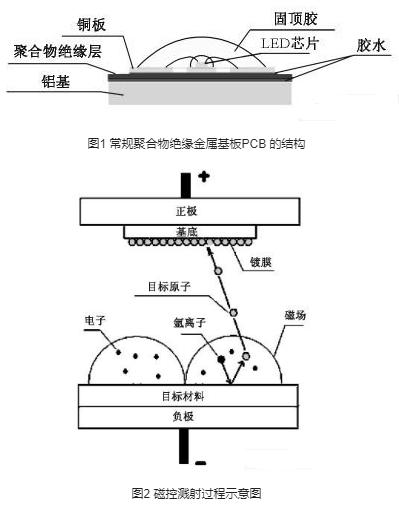 利用磁控濺射技術提高絕緣金屬基板PCB的散熱性能