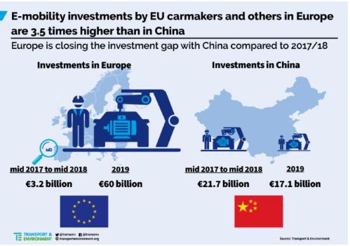 2019年欧洲电动汽车投资额达600亿欧元,今明两年市场将迎来爆点
