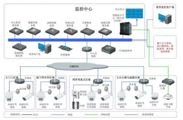 IPC网络摄像机经常掉线的原因及解决办法