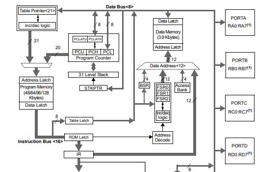 PIC18F8722增强型闪存微控制器的数据手册免费下载
