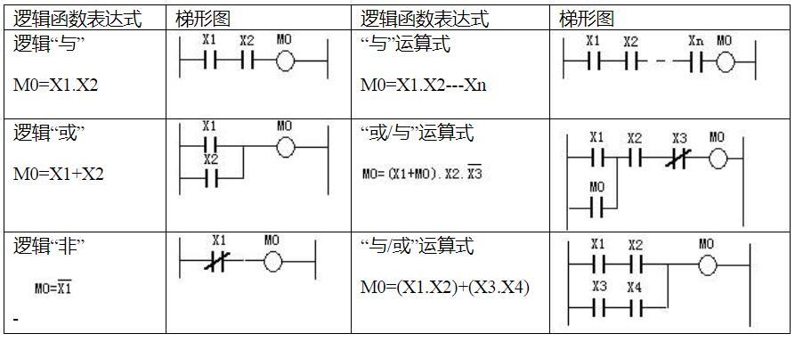 PLC程序設計的邏輯法及設計步驟