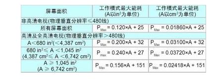 32英寸高壓LIPS液晶電視電源參考設計方案介紹