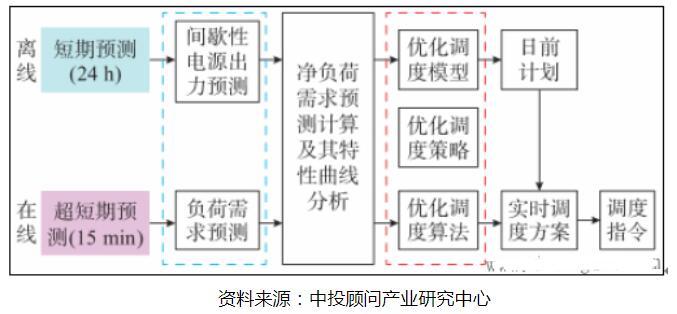 智能電網重點領域的發展態勢