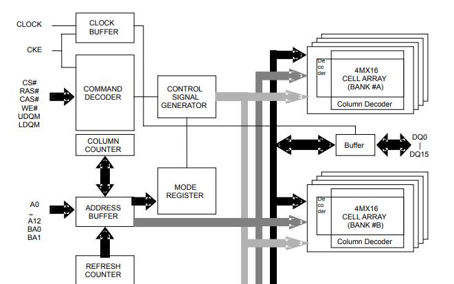 EM63A165 SDRAM高速CMOS同步DRAM的數據手冊免費下載
