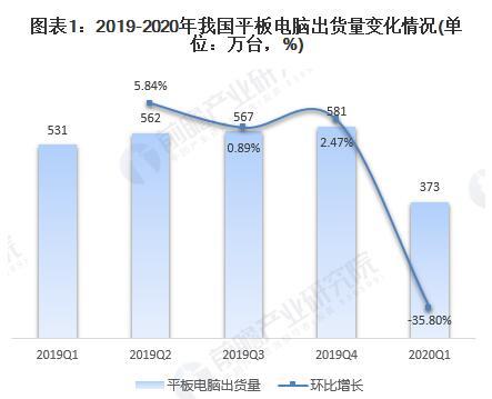 中国平板电脑市场现状与发展趋势分析